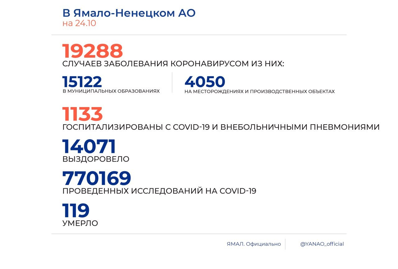 На Ямале выявлено 178 случаев COVID-19 за сутки