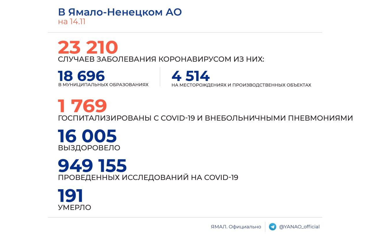 В Ноябрьске резко снизилось количество заболевших COVID-19