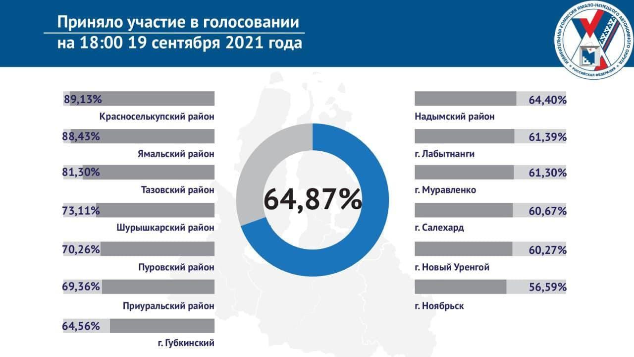 Почти 65%: стал известен показатель явки на Ямале на 18:00