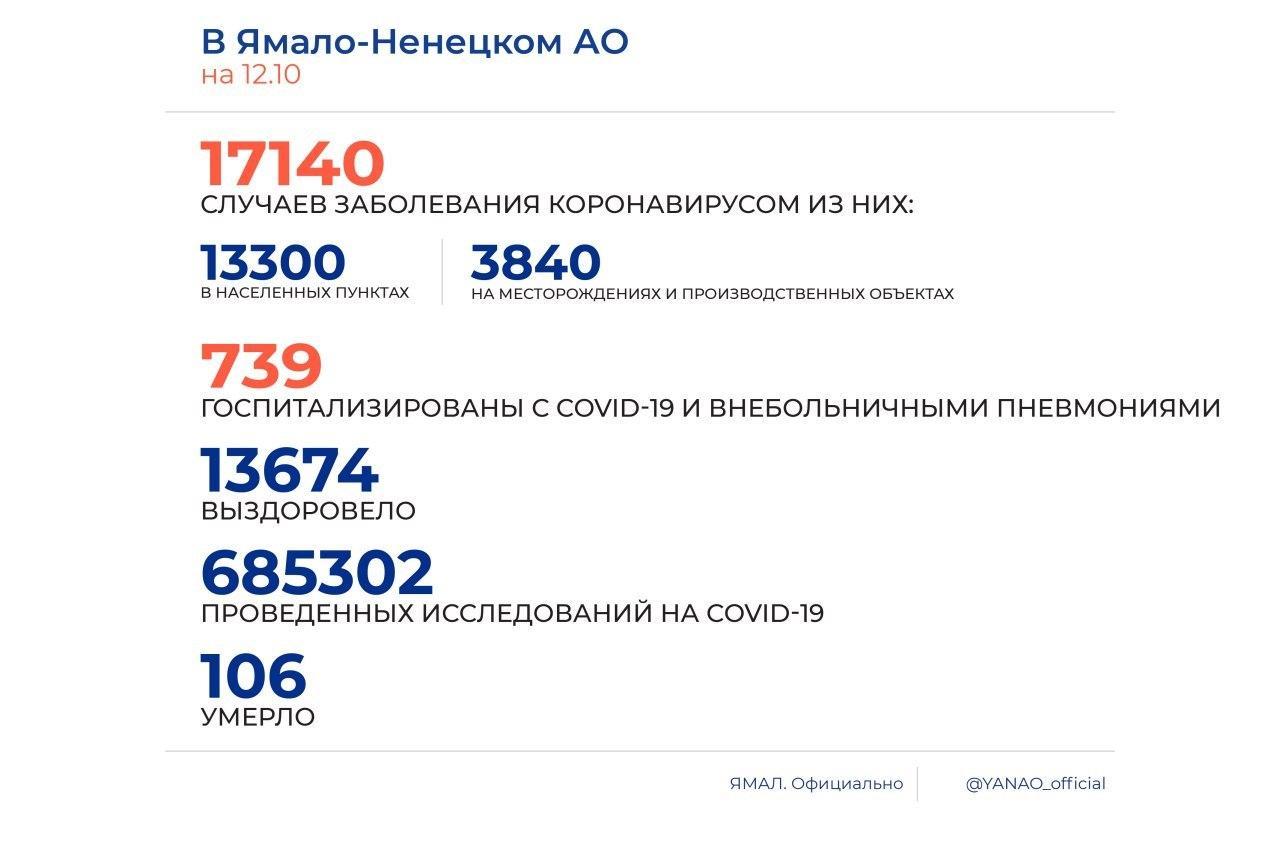 За сутки в округе выявлено 154 новых случая коронавируса