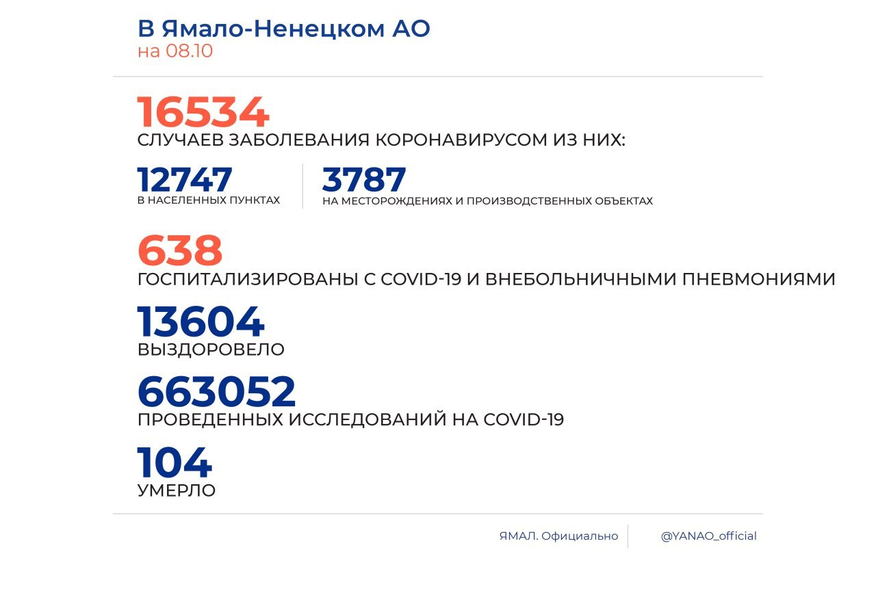 На Ямале выявлено 148 новых случаев заболевания COVID-19